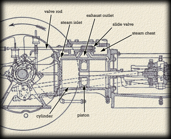 Smelter Tech: The Corliss Engine - Copper Country Explorer